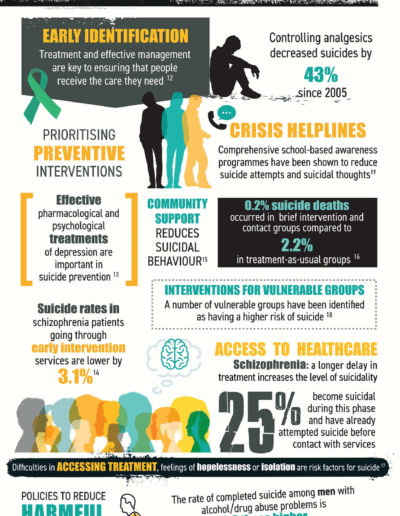 Suicide Prevention Infographic Part 2